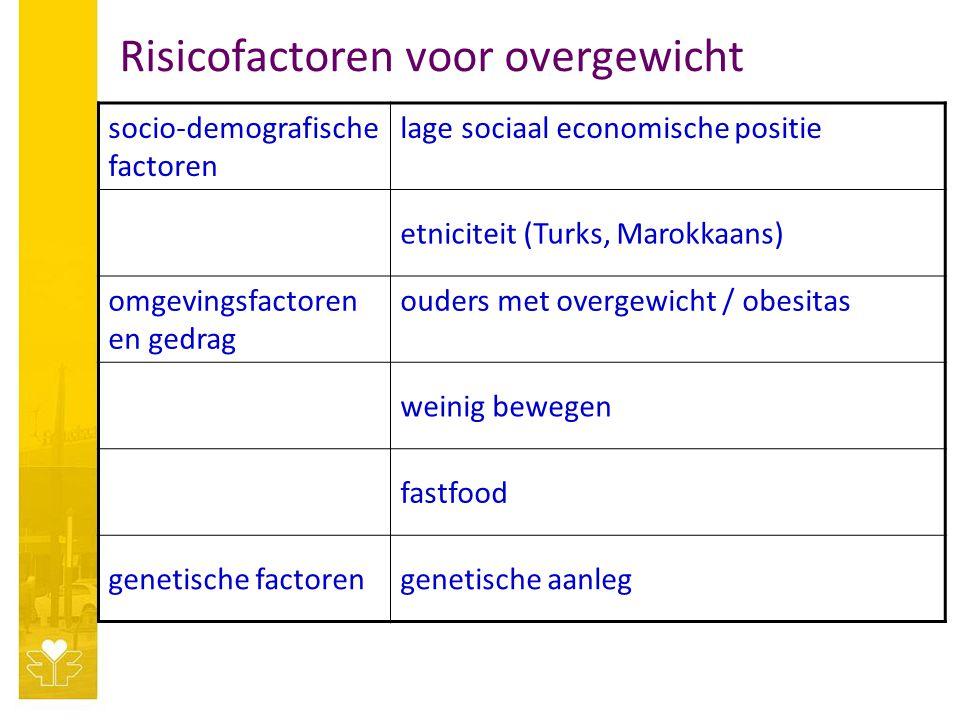 socio-demografische factoren lage sociaal economische positie etniciteit (Turks, Marokkaans) omgevingsfactoren en gedrag ouders met overgewicht / obesitas weinig bewegen fastfood genetische factorengenetische aanleg Risicofactoren voor overgewicht