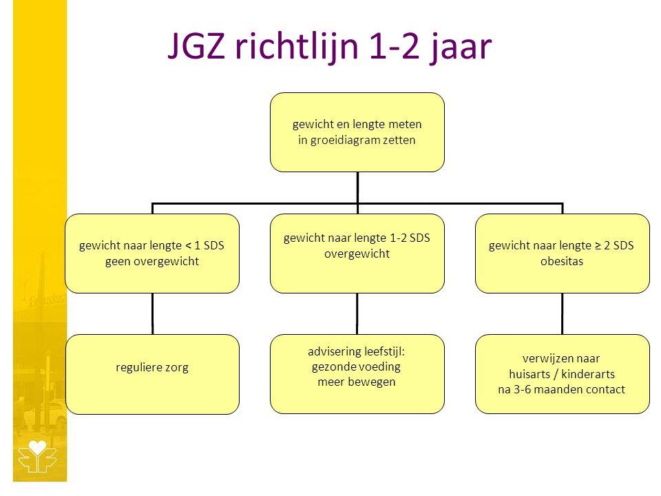 JGZ richtlijn 1-2 jaar gewicht en lengte meten in groeidiagram zetten gewicht naar lengte < 1 SDS geen overgewicht gewicht naar lengte 1-2 SDS overgew