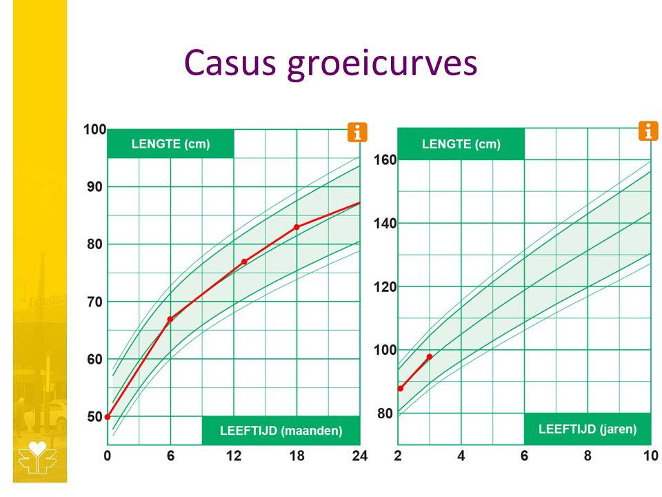 Casus groeicurves