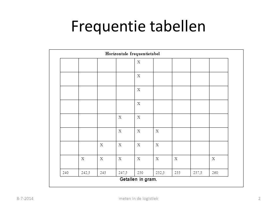 8-7-2014meten in de logistiek2 Frequentie tabellen