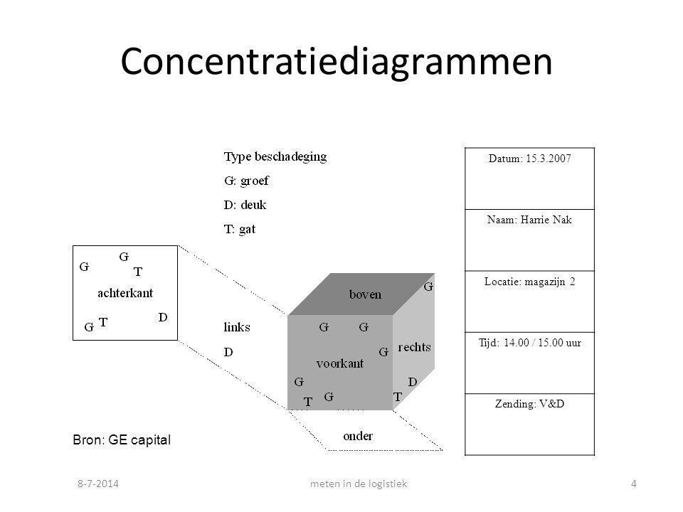 8-7-2014meten in de logistiek4 Concentratiediagrammen Datum: 15.3.2007 Naam: Harrie Nak Locatie: magazijn 2 Tijd: 14.00 / 15.00 uur Zending: V&D Bron: