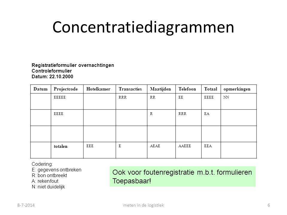 8-7-2014meten in de logistiek6 Concentratiediagrammen Registratieformulier overnachtingen Controleformulier Datum: 22.10.2000 DatumProjectcodeHotelkamerTransactiesMaatijdenTelefoonTotaalopmerkingen EEEEERRRRREEEEEENN EEEERRRREA totalen EEEEAEAEAAEEEEEA Codering: E: gegevens ontbreken R: bon ontbreekt A: rekenfout N: niet duidelijk Ook voor foutenregistratie m.b.t.