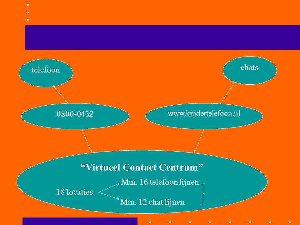 Contacten in 2012 Telefoon 109.471 Chat 67.538 Gastlessen 672 Website 419.768 Forum 160.516 ( 4300 leden) Habbo < 1300 Peer to peer 1647 (chats)