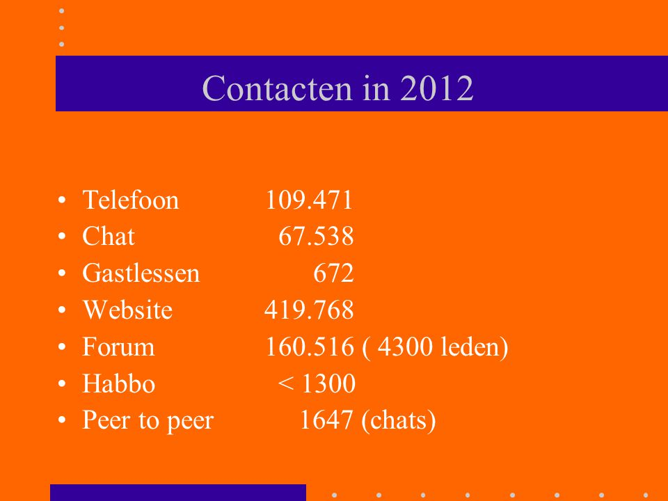 Contacten in 2012 Telefoon 109.471 Chat 67.538 Gastlessen 672 Website 419.768 Forum 160.516 ( 4300 leden) Habbo < 1300 Peer to peer 1647 (chats)