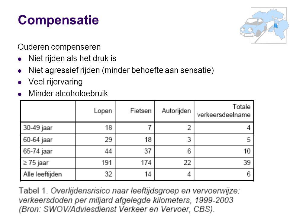 Compensatie Ouderen compenseren Niet rijden als het druk is Niet agressief rijden (minder behoefte aan sensatie) Veel rijervaring Minder alcoholgebruik