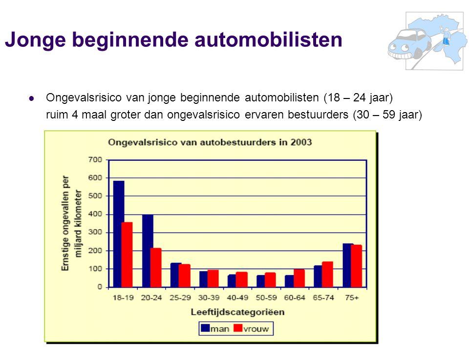 Jonge beginnende automobilisten Ongevalsrisico van jonge beginnende automobilisten (18 – 24 jaar) ruim 4 maal groter dan ongevalsrisico ervaren bestuurders (30 – 59 jaar)