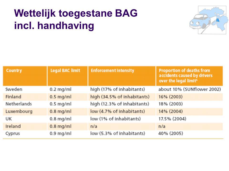 Wettelijk toegestane BAG incl. handhaving