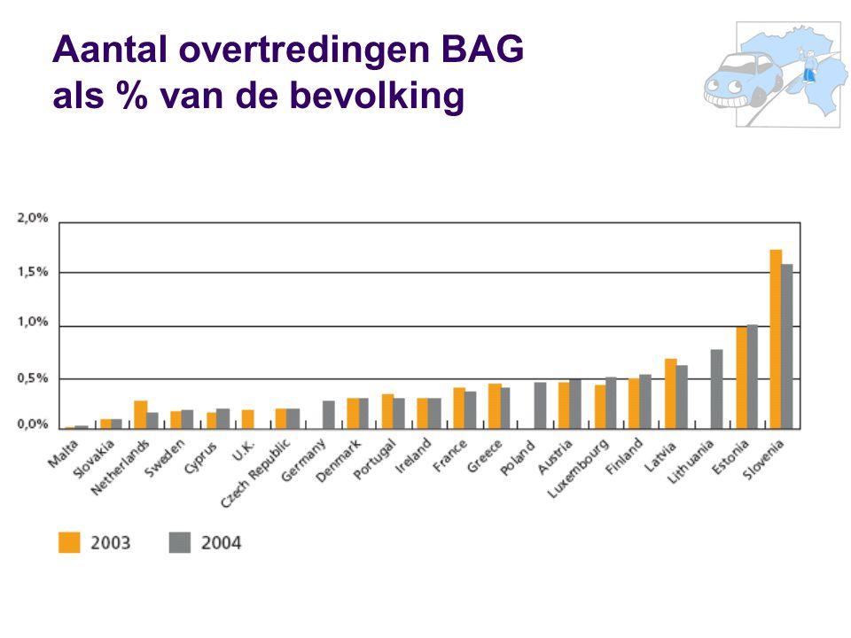 Aantal overtredingen BAG als % van de bevolking