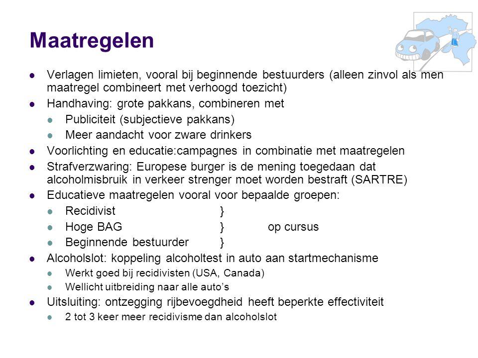 Maatregelen Verlagen limieten, vooral bij beginnende bestuurders (alleen zinvol als men maatregel combineert met verhoogd toezicht) Handhaving: grote pakkans, combineren met Publiciteit (subjectieve pakkans) Meer aandacht voor zware drinkers Voorlichting en educatie:campagnes in combinatie met maatregelen Strafverzwaring: Europese burger is de mening toegedaan dat alcoholmisbruik in verkeer strenger moet worden bestraft (SARTRE) Educatieve maatregelen vooral voor bepaalde groepen: Recidivist} Hoge BAG}op cursus Beginnende bestuurder } Alcoholslot: koppeling alcoholtest in auto aan startmechanisme Werkt goed bij recidivisten (USA, Canada) Wellicht uitbreiding naar alle auto's Uitsluiting: ontzegging rijbevoegdheid heeft beperkte effectiviteit 2 tot 3 keer meer recidivisme dan alcoholslot