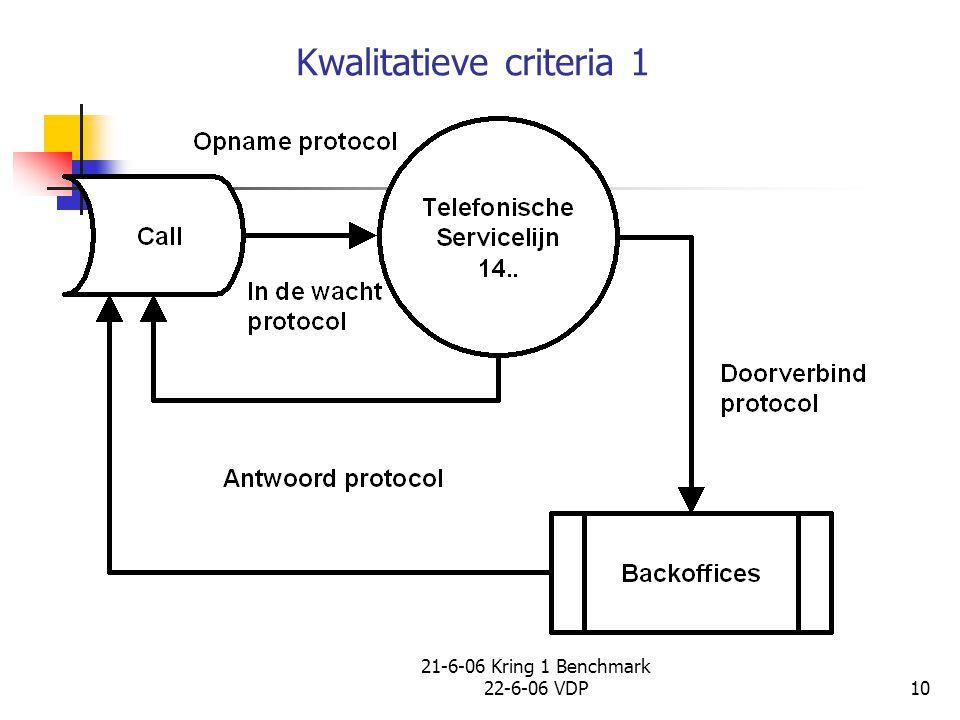 21-6-06 Kring 1 Benchmark 22-6-06 VDP10 Kwalitatieve criteria 1
