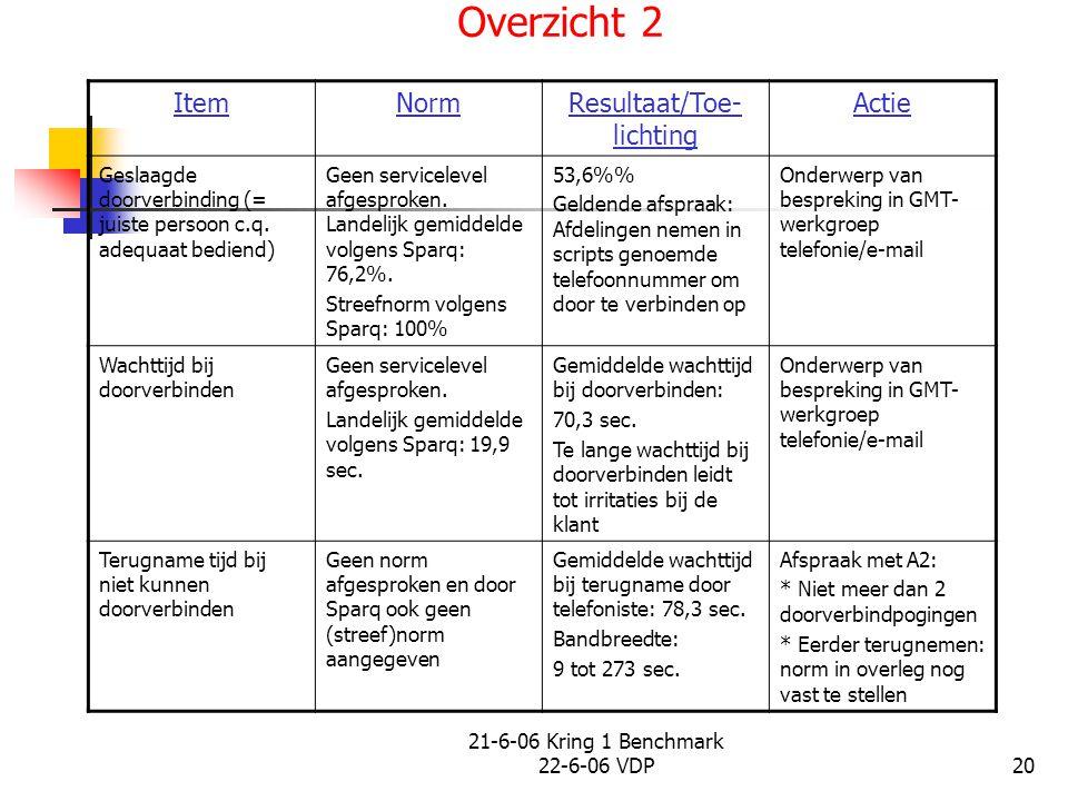 21-6-06 Kring 1 Benchmark 22-6-06 VDP20 Overzicht 2 ItemNormResultaat/Toe- lichting Actie Geslaagde doorverbinding (= juiste persoon c.q.