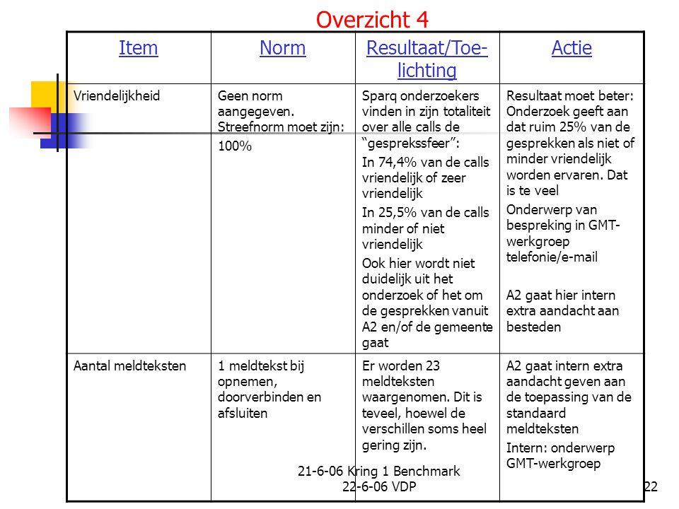 21-6-06 Kring 1 Benchmark 22-6-06 VDP22 Overzicht 4 ItemNormResultaat/Toe- lichting Actie VriendelijkheidGeen norm aangegeven.