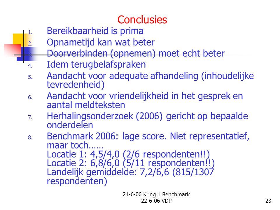 21-6-06 Kring 1 Benchmark 22-6-06 VDP23 Conclusies 1. Bereikbaarheid is prima 2. Opnametijd kan wat beter 3. Doorverbinden (opnemen) moet echt beter 4