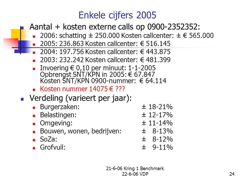 21-6-06 Kring 1 Benchmark 22-6-06 VDP24 Enkele cijfers 2005 Aantal + kosten externe calls op 0900-2352352: 2006: schatting ± 250.000 Kosten callcenter