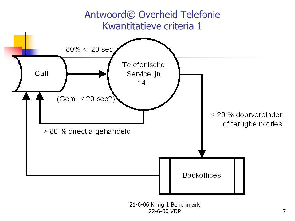 21-6-06 Kring 1 Benchmark 22-6-06 VDP8 Kwantitatieve criteria 2 Minimum criteria voor aansluiting Start: Opname telefoon 80% binnen 20 sec.