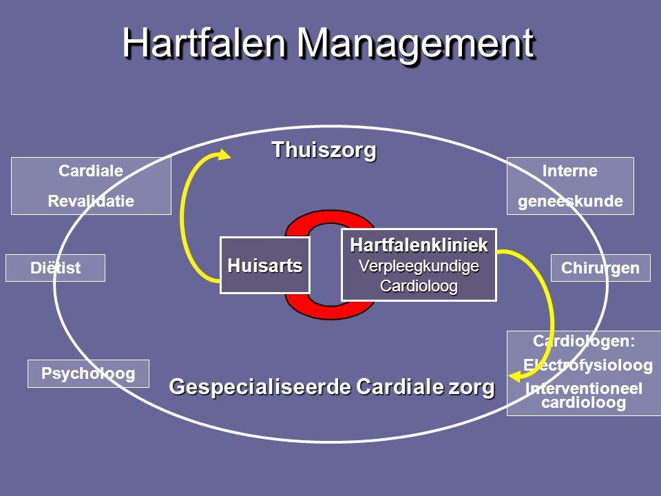 29 September 2007 Huisartsensymposium Vraag 3: zorgpad hartfalen: wie is er nodig? 1.Huisarts 2.Cardioloog 3.Hartfalenverpleegkundige 4.Hartfalenklini