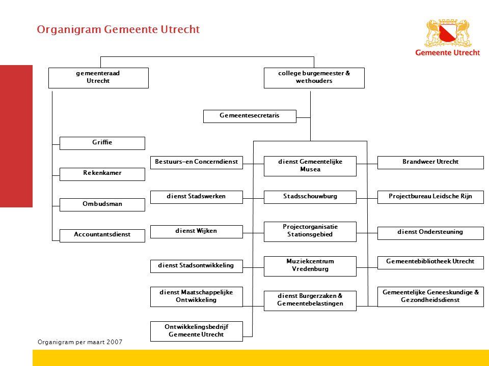 Secretarie Bestuurs en Concerndienst Organigram per juni 2007
