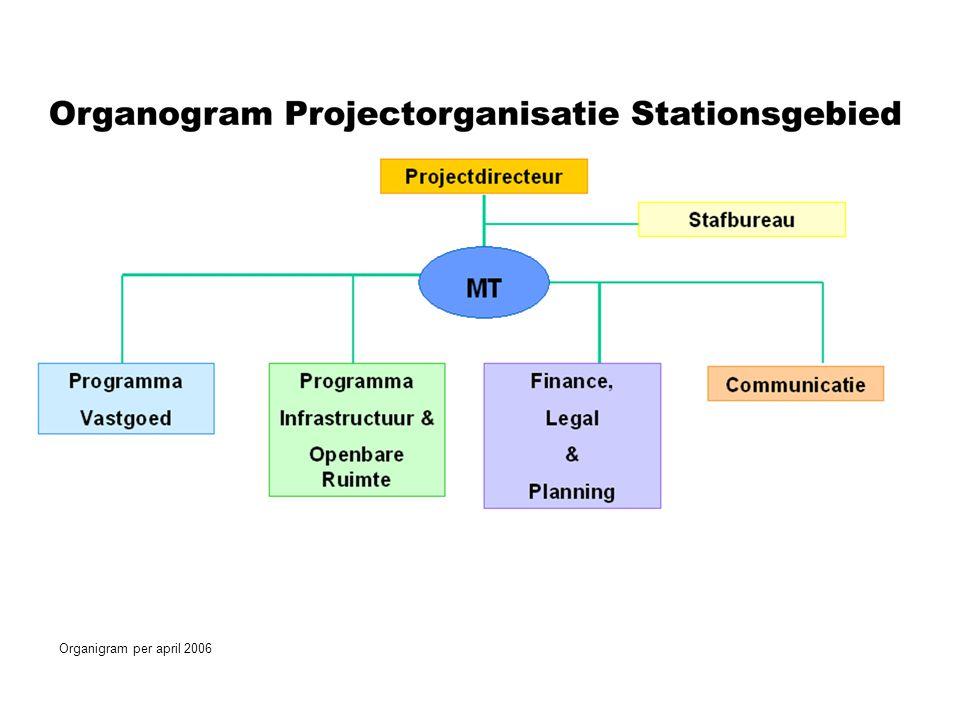 Organigram per april 2006