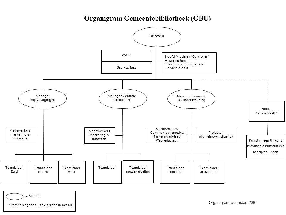 Organigram Gemeentebibliotheek (GBU) Organigram per maart 2007 = MT-lid * komt op agenda / adviserend in het MT Directeur Manager Wijkvestigingen Mana