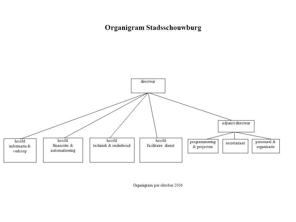 Organigram Stadsschouwburg Organigram per oktober 2006 adjunct directeur directeur personeel & organisatie programmering & projecten hoofd techniek &