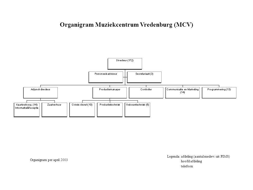 Organigram Muziekcentrum Vredenburg (MCV) Legenda: afdeling (aantal medew. uit PIMS) hoofd afdeling telefoon Organigram per april 2003