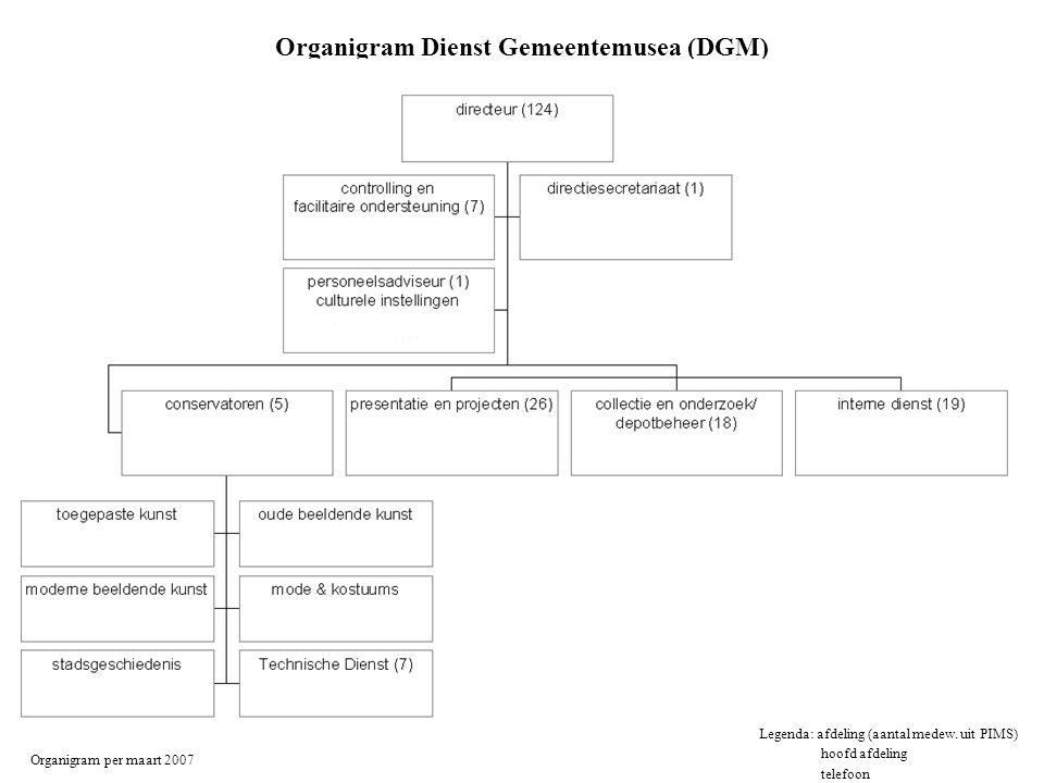 Organigram Dienst Gemeentemusea (DGM) Organigram per maart 2007 Legenda: afdeling (aantal medew. uit PIMS) hoofd afdeling telefoon