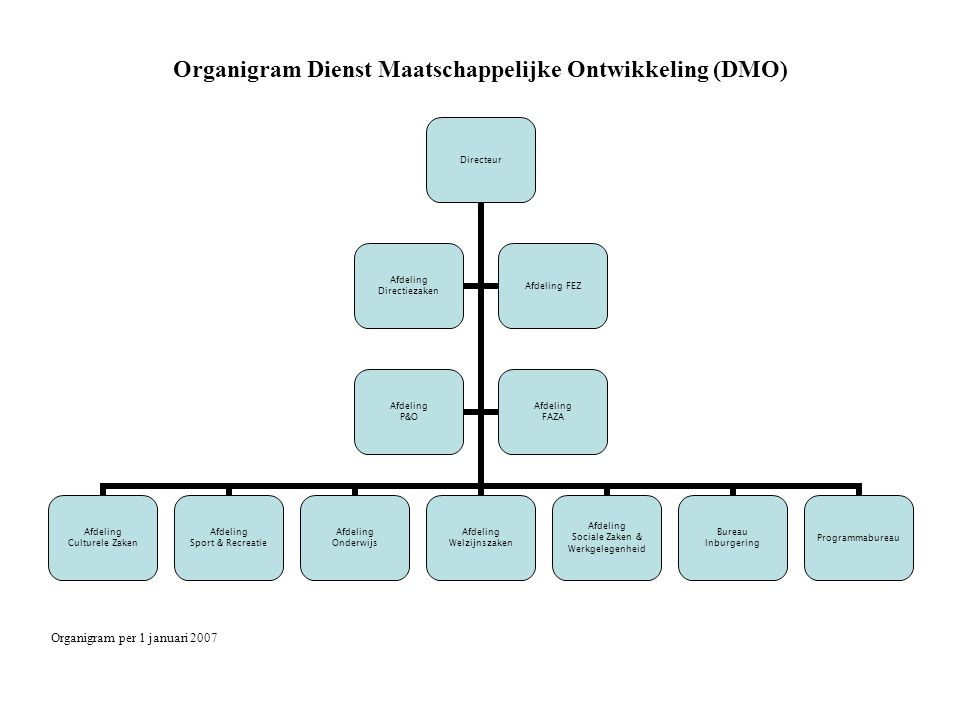 Organigram Dienst Stadsontwikkeling (DSO) Legenda: afdeling (aantal medew.