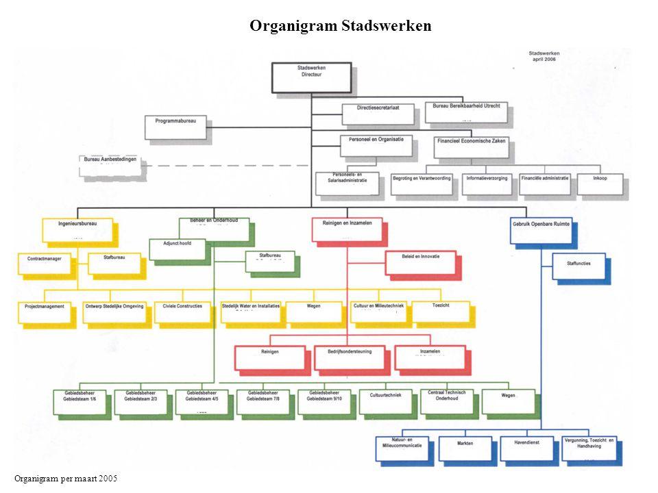 Organigram Dienst Wijken (DW) Organigram per april 2006 Ernaast: Gemeentelijk Callcenter: J.