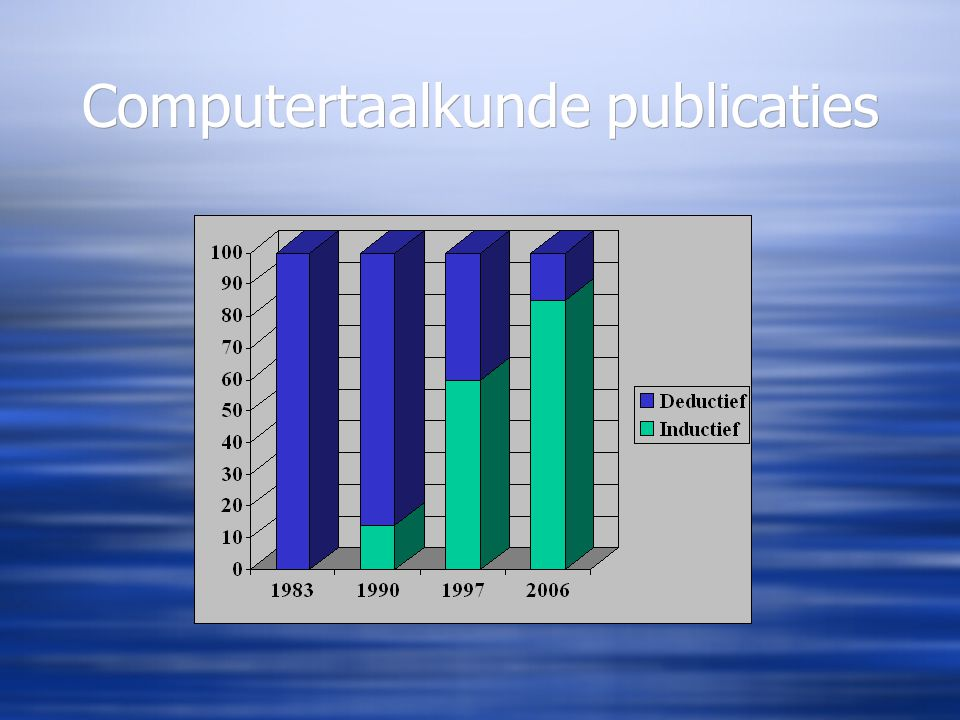 Computertaalkunde publicaties