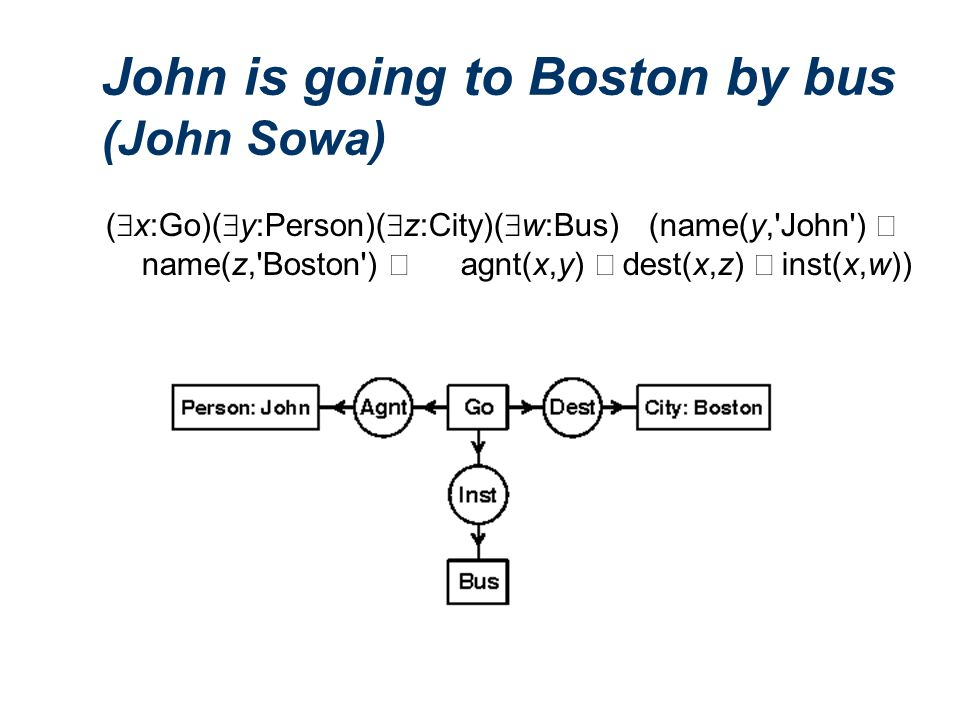 John is going to Boston by bus (John Sowa) (  x:Go)(  y:Person)(  z:City)(  w:Bus) (name(y, John )  name(z, Boston )  agnt(x,y)  dest(x,z)  inst(x,w))