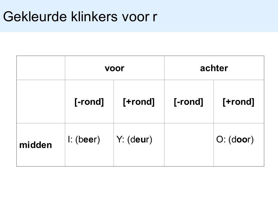 Gekleurde klinkers voor r voorachter [-rond][+rond][-rond][+rond] midden I: (beer)Y: (deur)O: (door)