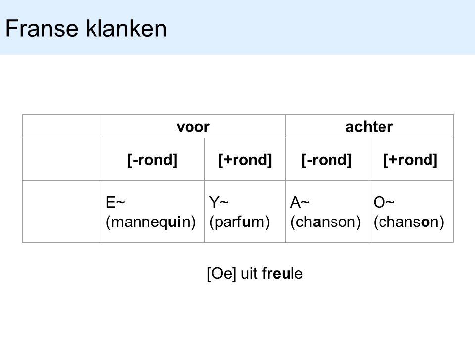 Franse klanken voorachter [-rond][+rond][-rond][+rond] E~ (mannequin) Y~ (parfum) A~ (chanson) O~ (chanson) [Oe] uit freule