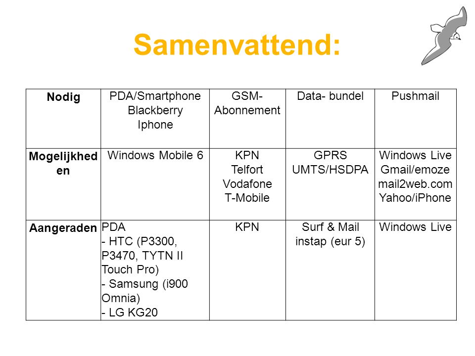 Samenvattend: NodigPDA/Smartphone Blackberry Iphone GSM- Abonnement Data- bundelPushmail Mogelijkhed en Windows Mobile 6KPN Telfort Vodafone T-Mobile GPRS UMTS/HSDPA Windows Live Gmail/emoze mail2web.com Yahoo/iPhone AangeradenPDA - HTC (P3300, P3470, TYTN II Touch Pro) - Samsung (i900 Omnia) - LG KG20 KPNSurf & Mail instap (eur 5) Windows Live