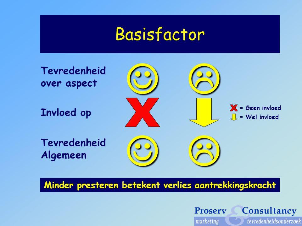 Basisfactor Invloed op Minder presteren betekent verlies aantrekkingskracht Tevredenheid over aspect Tevredenheid Algemeen = Geen invloed = Wel invloed