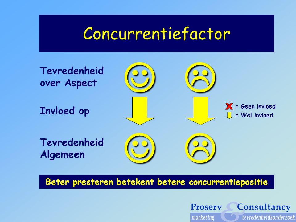 Concurrentiefactor Invloed op Beter presteren betekent betere concurrentiepositie Tevredenheid over Aspect Tevredenheid Algemeen = Geen invloed = Wel invloed