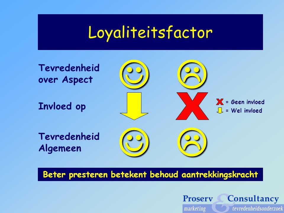 Loyaliteitsfactor Invloed op Beter presteren betekent behoud aantrekkingskracht Tevredenheid over Aspect Tevredenheid Algemeen = Geen invloed = Wel invloed