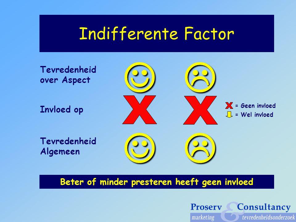 Indifferente Factor Invloed op Beter of minder presteren heeft geen invloed Tevredenheid over Aspect Tevredenheid Algemeen = Geen invloed = Wel invloed