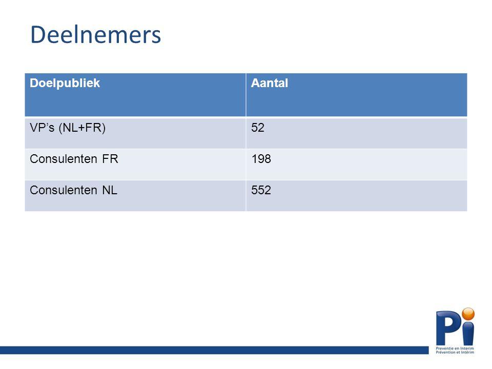 Deelnemers DoelpubliekAantal VP's (NL+FR)52 Consulenten FR198 Consulenten NL552