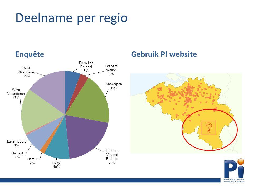 Deelname per regio EnquêteGebruik PI website