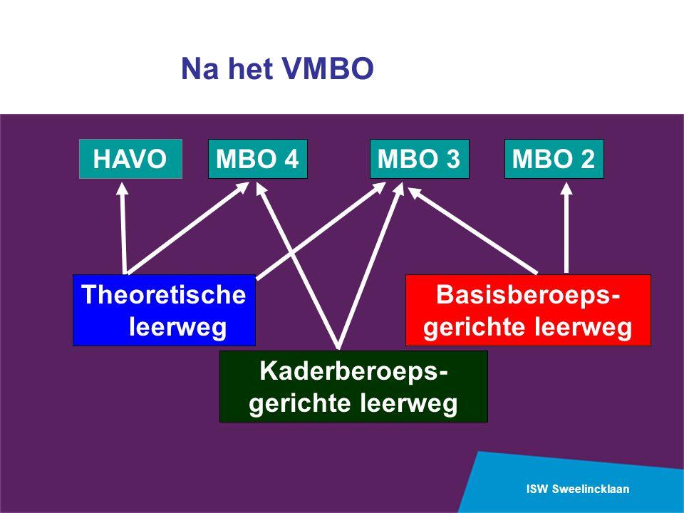 ISW Sweelincklaan HAVOMBO 2MBO 3 Theoretische leerweg Kaderberoeps- gerichte leerweg Basisberoeps- gerichte leerweg MBO 4 Na het VMBO