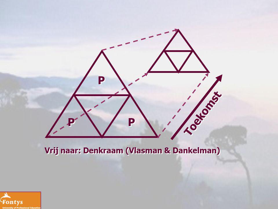 P P P P P P Toekomst Vrij naar: Denkraam (Vlasman & Dankelman)