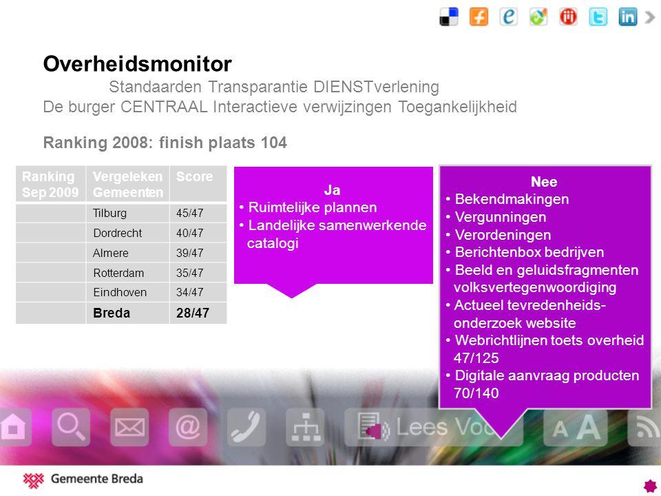 Overheidsmonitor Standaarden Transparantie DIENSTverlening De burger CENTRAAL Interactieve verwijzingen Toegankelijkheid Ranking Sep 2009 Vergeleken Gemeenten Score Tilburg45/47 Dordrecht40/47 Almere39/47 Rotterdam35/47 Eindhoven34/47 Breda28/47 Nee Bekendmakingen Vergunningen Verordeningen Berichtenbox bedrijven Beeld en geluidsfragmenten volksvertegenwoordiging Actueel tevredenheids- onderzoek website Webrichtlijnen toets overheid 47/125 Digitale aanvraag producten 70/140 Ja Ruimtelijke plannen Landelijke samenwerkende catalogi Ranking 2008: finish plaats 104
