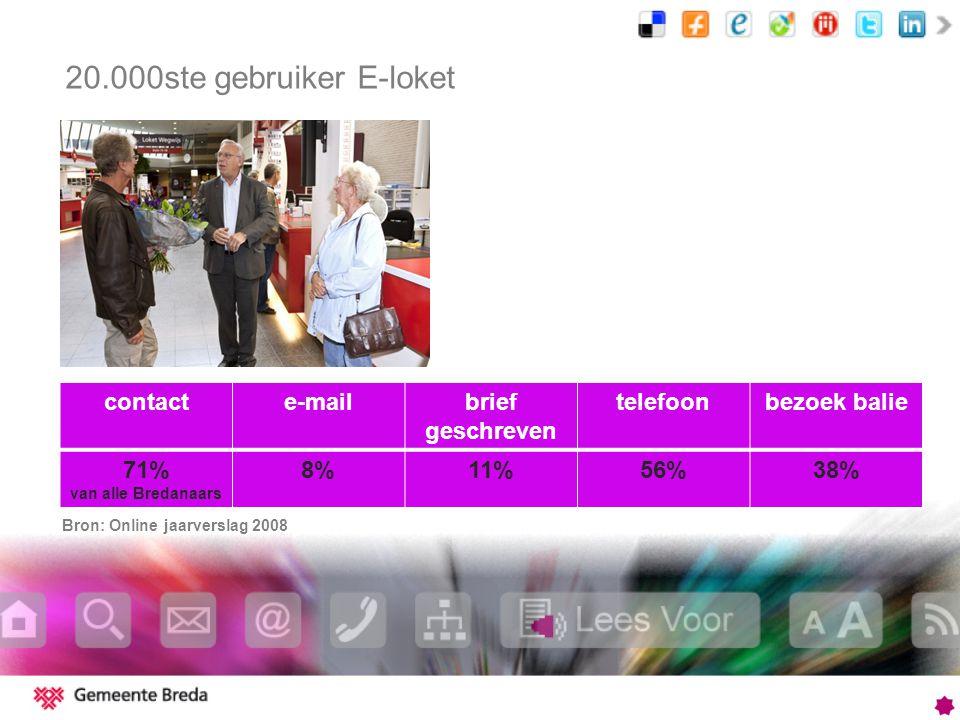 contacte-mailbrief geschreven telefoonbezoek balie 71% van alle Bredanaars 8%11%56%38% 20.000ste gebruiker E-loket Bron: Online jaarverslag 2008