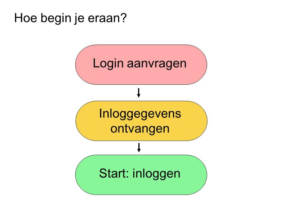 Hoe begin je eraan? Login aanvragen Inloggegevens ontvangen Start: inloggen