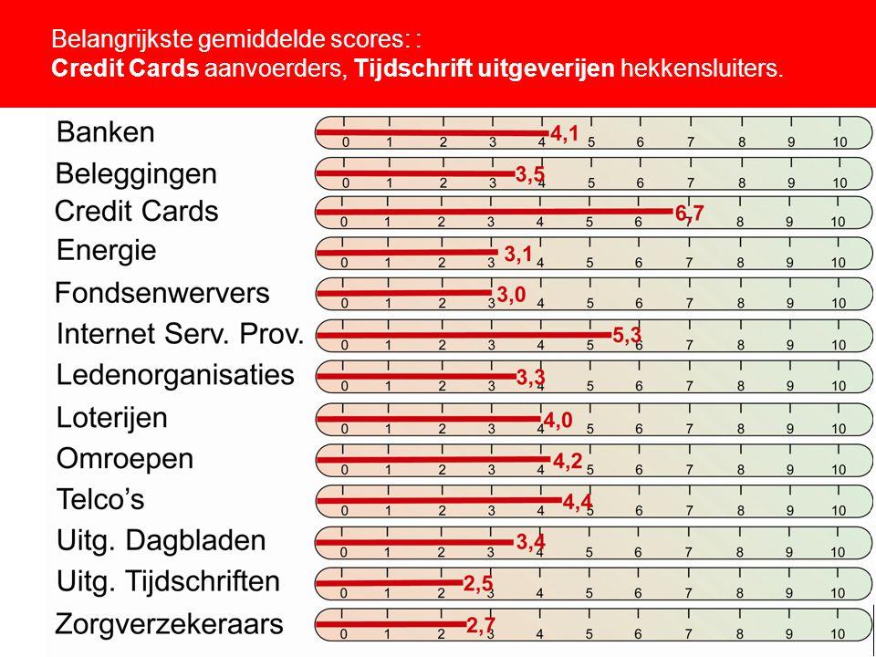 11 Belangrijkste gemiddelde scores: : Credit Cards aanvoerders, Tijdschrift uitgeverijen hekkensluiters.