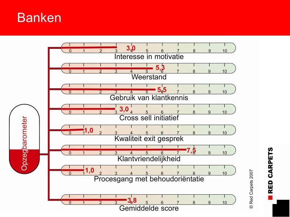 16 Banken