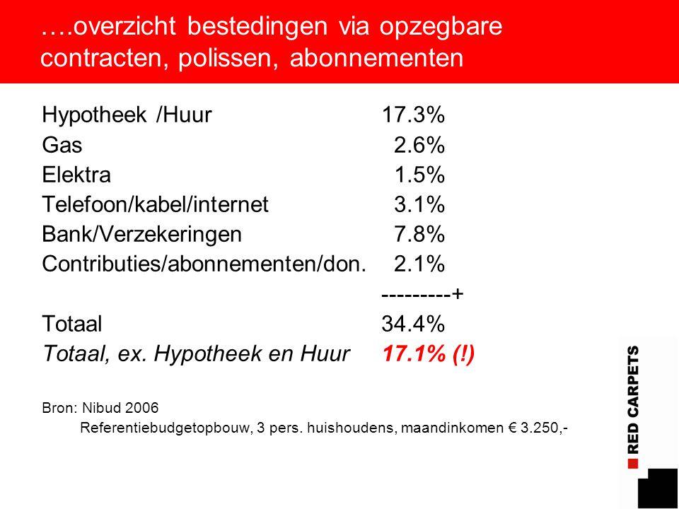 7 ….overzicht bestedingen via opzegbare contracten, polissen, abonnementen Hypotheek /Huur17.3% Gas 2.6% Elektra 1.5% Telefoon/kabel/internet 3.1% Bank/Verzekeringen 7.8% Contributies/abonnementen/don.