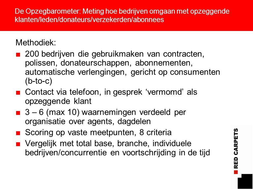 8 De Opzegbarometer: Meting hoe bedrijven omgaan met opzeggende klanten/leden/donateurs/verzekerden/abonnees Methodiek: ■200 bedrijven die gebruikmake