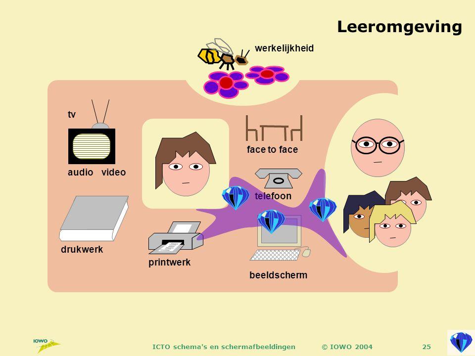 © IOWO 2004ICTO schema s en schermafbeeldingen25 Leeromgeving tv videoaudio drukwerk face to face beeldscherm printwerk telefoon werkelijkheid