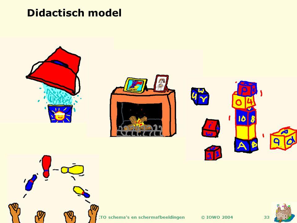 © IOWO 2004ICTO schema s en schermafbeeldingen33 Didactisch model